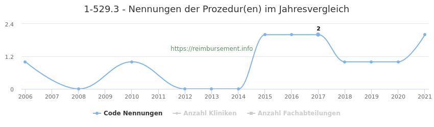 1-529.3 Nennungen der Prozeduren und Anzahl der einsetzenden Kliniken, Fachabteilungen pro Jahr