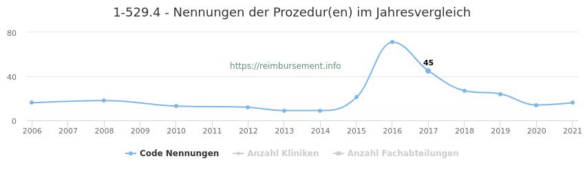 1-529.4 Nennungen der Prozeduren und Anzahl der einsetzenden Kliniken, Fachabteilungen pro Jahr