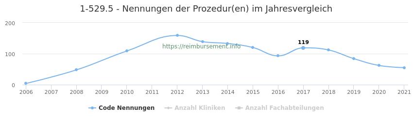 1-529.5 Nennungen der Prozeduren und Anzahl der einsetzenden Kliniken, Fachabteilungen pro Jahr