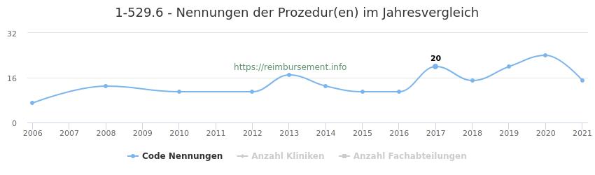 1-529.6 Nennungen der Prozeduren und Anzahl der einsetzenden Kliniken, Fachabteilungen pro Jahr