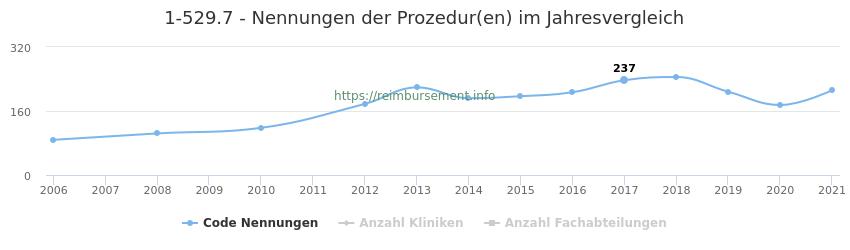 1-529.7 Nennungen der Prozeduren und Anzahl der einsetzenden Kliniken, Fachabteilungen pro Jahr