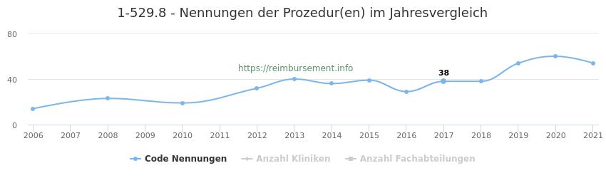 1-529.8 Nennungen der Prozeduren und Anzahl der einsetzenden Kliniken, Fachabteilungen pro Jahr