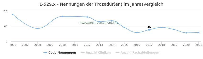 1-529.x Nennungen der Prozeduren und Anzahl der einsetzenden Kliniken, Fachabteilungen pro Jahr