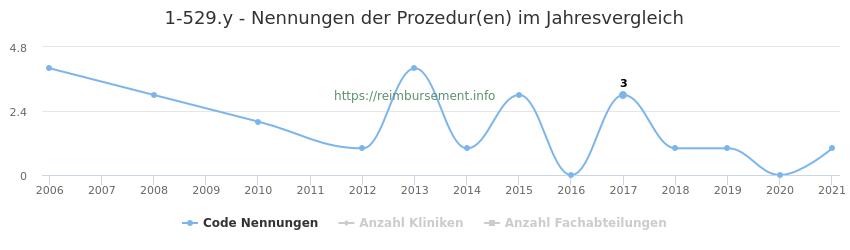 1-529.y Nennungen der Prozeduren und Anzahl der einsetzenden Kliniken, Fachabteilungen pro Jahr