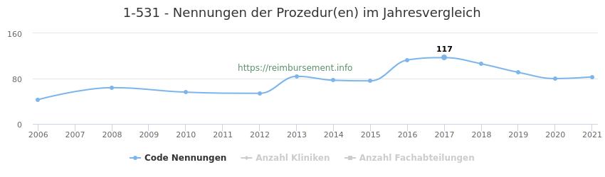 1-531 Nennungen der Prozeduren und Anzahl der einsetzenden Kliniken, Fachabteilungen pro Jahr