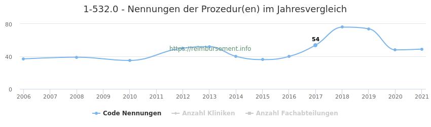 1-532.0 Nennungen der Prozeduren und Anzahl der einsetzenden Kliniken, Fachabteilungen pro Jahr