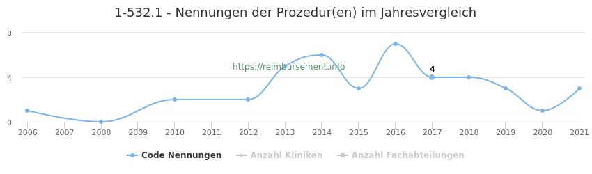 1-532.1 Nennungen der Prozeduren und Anzahl der einsetzenden Kliniken, Fachabteilungen pro Jahr