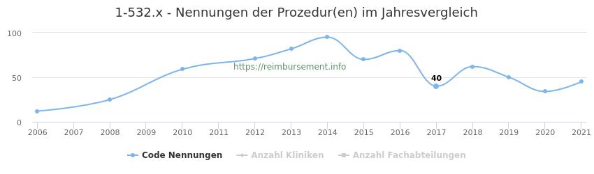 1-532.x Nennungen der Prozeduren und Anzahl der einsetzenden Kliniken, Fachabteilungen pro Jahr