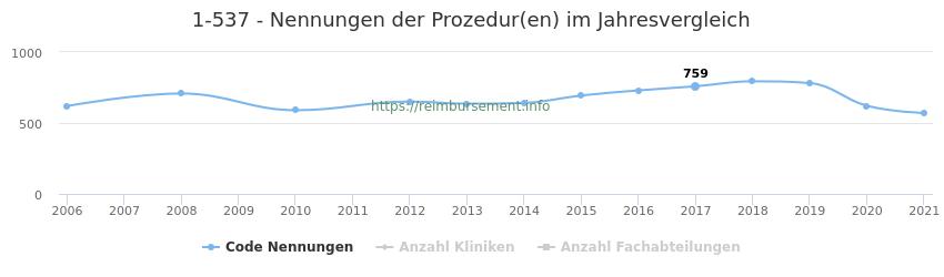 1-537 Nennungen der Prozeduren und Anzahl der einsetzenden Kliniken, Fachabteilungen pro Jahr