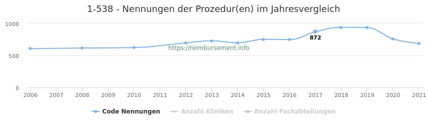1-538 Nennungen der Prozeduren und Anzahl der einsetzenden Kliniken, Fachabteilungen pro Jahr