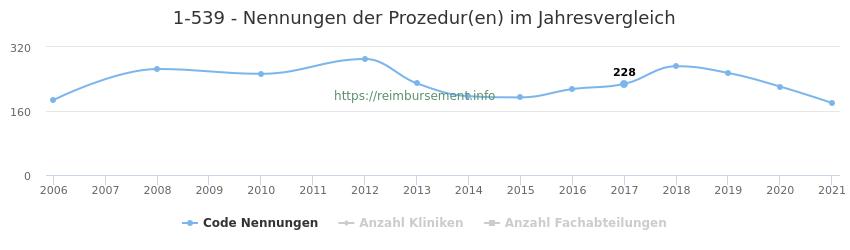 1-539 Nennungen der Prozeduren und Anzahl der einsetzenden Kliniken, Fachabteilungen pro Jahr