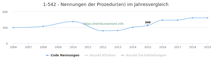 1-542 Nennungen der Prozeduren und Anzahl der einsetzenden Kliniken, Fachabteilungen pro Jahr