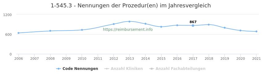 1-545.3 Nennungen der Prozeduren und Anzahl der einsetzenden Kliniken, Fachabteilungen pro Jahr