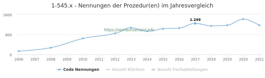 1-545.x Nennungen der Prozeduren und Anzahl der einsetzenden Kliniken, Fachabteilungen pro Jahr