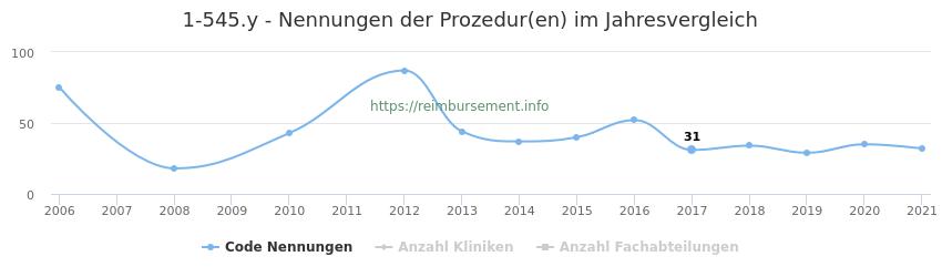 1-545.y Nennungen der Prozeduren und Anzahl der einsetzenden Kliniken, Fachabteilungen pro Jahr