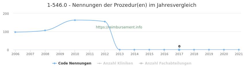 1-546.0 Nennungen der Prozeduren und Anzahl der einsetzenden Kliniken, Fachabteilungen pro Jahr