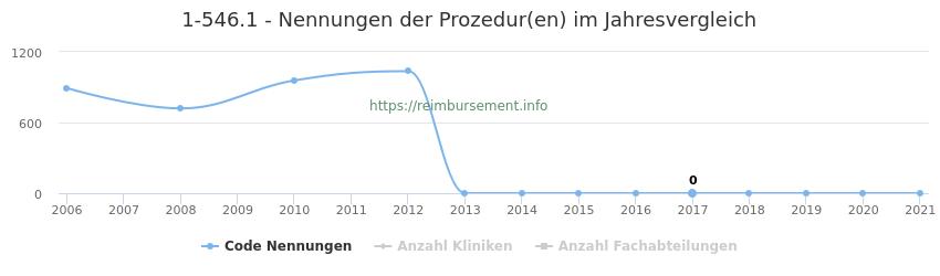 1-546.1 Nennungen der Prozeduren und Anzahl der einsetzenden Kliniken, Fachabteilungen pro Jahr