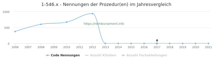 1-546.x Nennungen der Prozeduren und Anzahl der einsetzenden Kliniken, Fachabteilungen pro Jahr