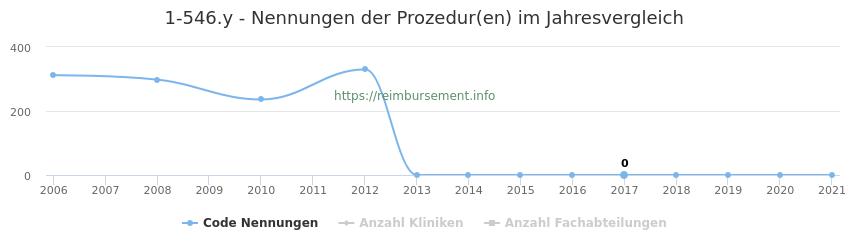 1-546.y Nennungen der Prozeduren und Anzahl der einsetzenden Kliniken, Fachabteilungen pro Jahr