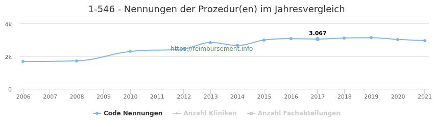 1-546 Nennungen der Prozeduren und Anzahl der einsetzenden Kliniken, Fachabteilungen pro Jahr