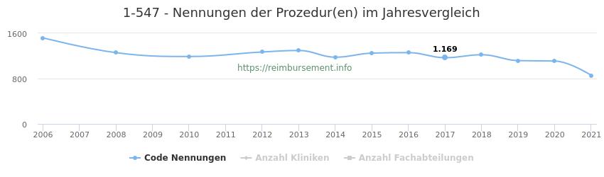 1-547 Nennungen der Prozeduren und Anzahl der einsetzenden Kliniken, Fachabteilungen pro Jahr