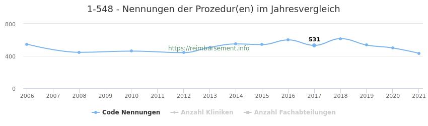 1-548 Nennungen der Prozeduren und Anzahl der einsetzenden Kliniken, Fachabteilungen pro Jahr