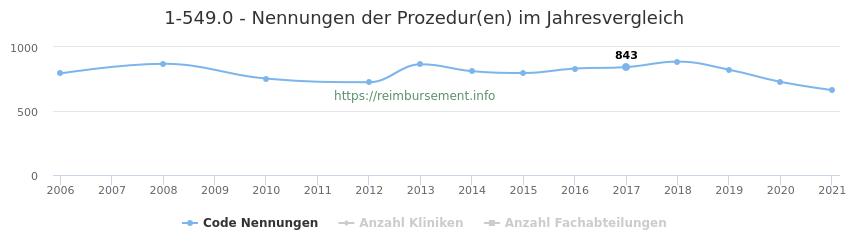 1-549.0 Nennungen der Prozeduren und Anzahl der einsetzenden Kliniken, Fachabteilungen pro Jahr