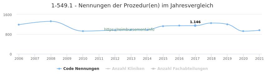 1-549.1 Nennungen der Prozeduren und Anzahl der einsetzenden Kliniken, Fachabteilungen pro Jahr