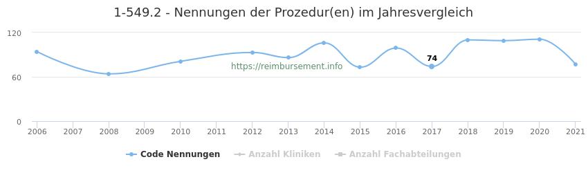 1-549.2 Nennungen der Prozeduren und Anzahl der einsetzenden Kliniken, Fachabteilungen pro Jahr