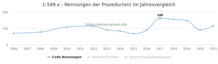 1-549.x Nennungen der Prozeduren und Anzahl der einsetzenden Kliniken, Fachabteilungen pro Jahr