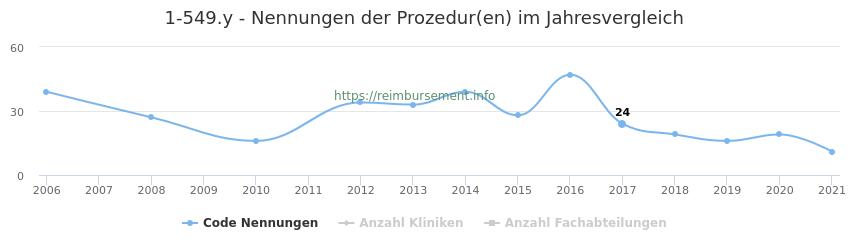 1-549.y Nennungen der Prozeduren und Anzahl der einsetzenden Kliniken, Fachabteilungen pro Jahr