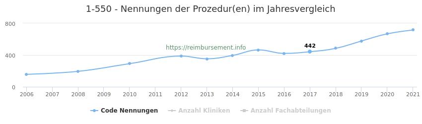 1-550 Nennungen der Prozeduren und Anzahl der einsetzenden Kliniken, Fachabteilungen pro Jahr
