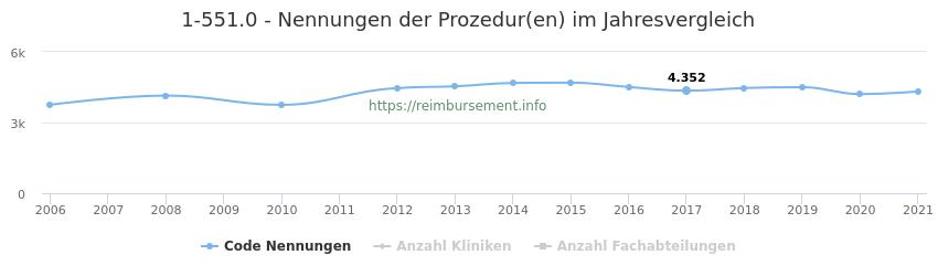 1-551.0 Nennungen der Prozeduren und Anzahl der einsetzenden Kliniken, Fachabteilungen pro Jahr