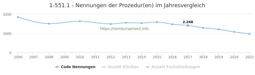 1-551.1 Nennungen der Prozeduren und Anzahl der einsetzenden Kliniken, Fachabteilungen pro Jahr