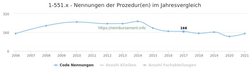 1-551.x Nennungen der Prozeduren und Anzahl der einsetzenden Kliniken, Fachabteilungen pro Jahr