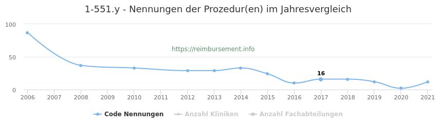 1-551.y Nennungen der Prozeduren und Anzahl der einsetzenden Kliniken, Fachabteilungen pro Jahr