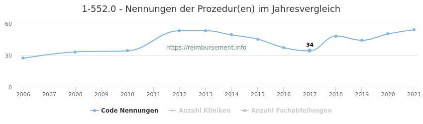 1-552.0 Nennungen der Prozeduren und Anzahl der einsetzenden Kliniken, Fachabteilungen pro Jahr
