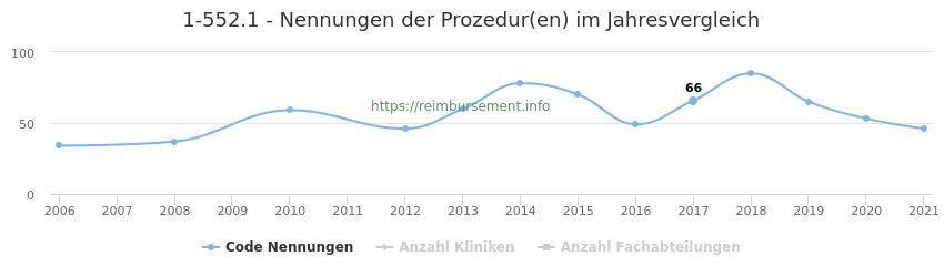 1-552.1 Nennungen der Prozeduren und Anzahl der einsetzenden Kliniken, Fachabteilungen pro Jahr