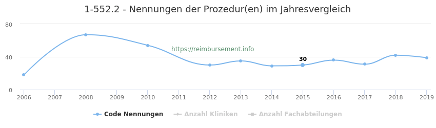 1-552.2 Nennungen der Prozeduren und Anzahl der einsetzenden Kliniken, Fachabteilungen pro Jahr
