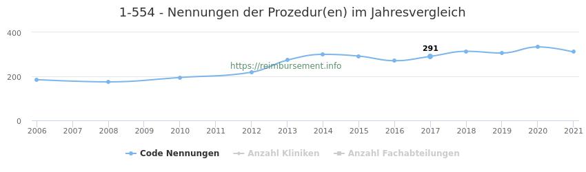 1-554 Nennungen der Prozeduren und Anzahl der einsetzenden Kliniken, Fachabteilungen pro Jahr