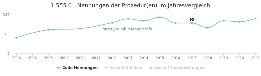 1-555.0 Nennungen der Prozeduren und Anzahl der einsetzenden Kliniken, Fachabteilungen pro Jahr