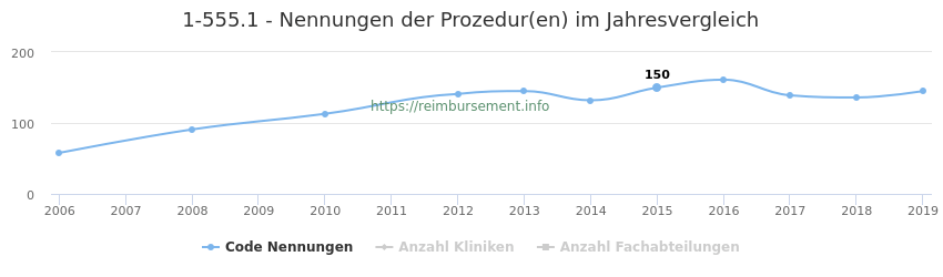1-555.1 Nennungen der Prozeduren und Anzahl der einsetzenden Kliniken, Fachabteilungen pro Jahr