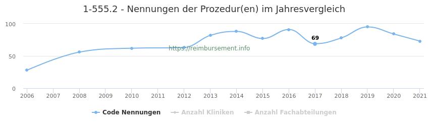 1-555.2 Nennungen der Prozeduren und Anzahl der einsetzenden Kliniken, Fachabteilungen pro Jahr
