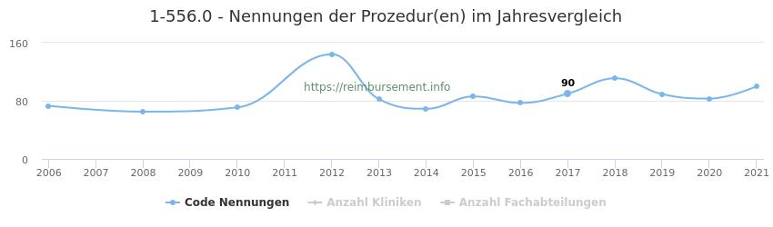 1-556.0 Nennungen der Prozeduren und Anzahl der einsetzenden Kliniken, Fachabteilungen pro Jahr