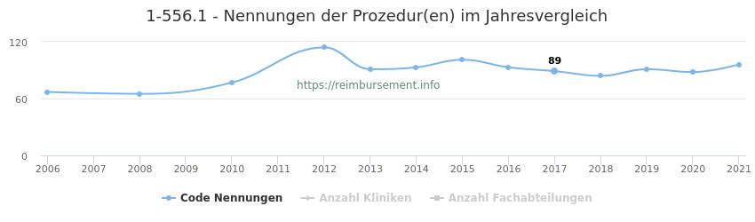 1-556.1 Nennungen der Prozeduren und Anzahl der einsetzenden Kliniken, Fachabteilungen pro Jahr
