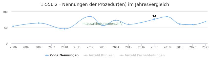 1-556.2 Nennungen der Prozeduren und Anzahl der einsetzenden Kliniken, Fachabteilungen pro Jahr
