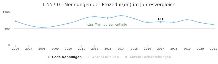 1-557.0 Nennungen der Prozeduren und Anzahl der einsetzenden Kliniken, Fachabteilungen pro Jahr