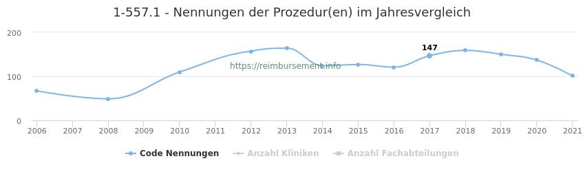 1-557.1 Nennungen der Prozeduren und Anzahl der einsetzenden Kliniken, Fachabteilungen pro Jahr