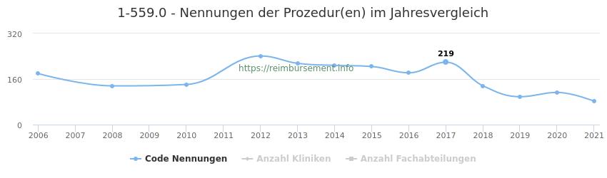 1-559.0 Nennungen der Prozeduren und Anzahl der einsetzenden Kliniken, Fachabteilungen pro Jahr