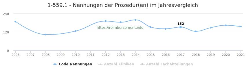 1-559.1 Nennungen der Prozeduren und Anzahl der einsetzenden Kliniken, Fachabteilungen pro Jahr